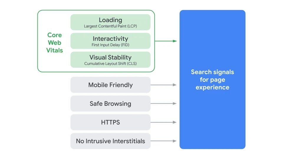 what are core web vitals